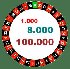 Tausende von Zahlen für den van Keelen Test