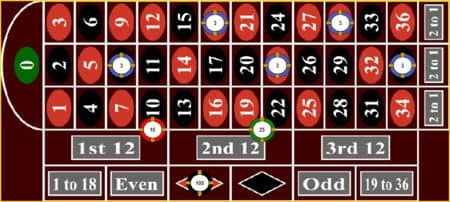 Unzählige Möglichkeiten unterschiedlicher Roulette Spieleinsätze