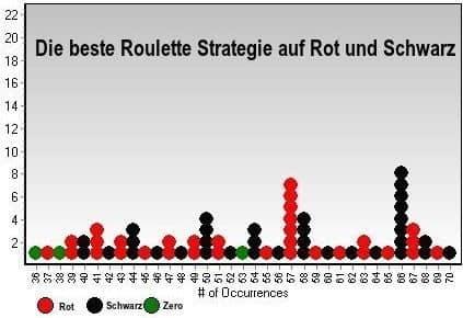 Welche Roulette Strategie ist die beste?