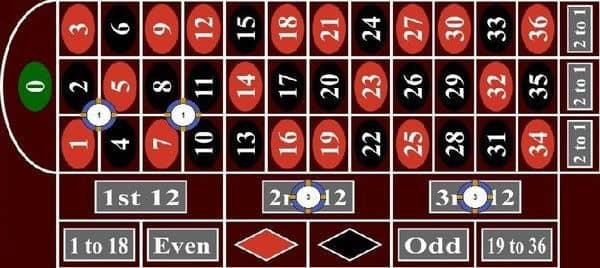 Romanosky Roulette System Spielanleitung